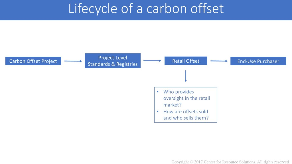 Carbon Offset Project Project-Level Standards &...
