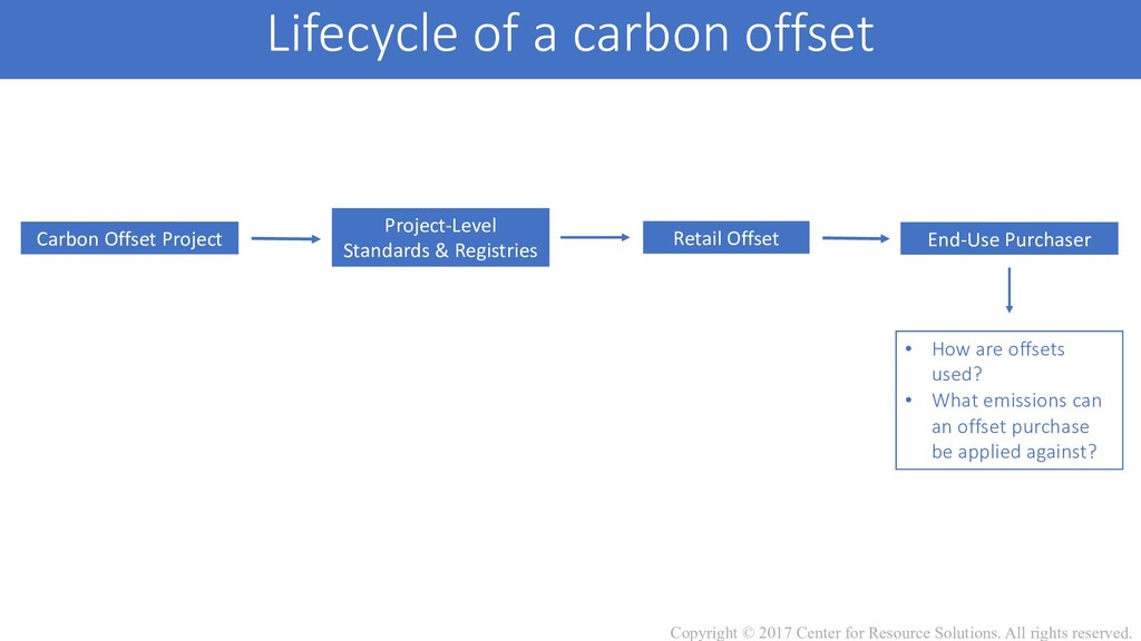 Lifecycle of a carbon offset Carbon Offset Proj...