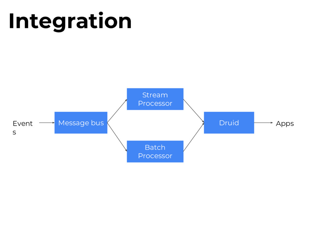 Integration Druid Stream Processor Batch Proces...