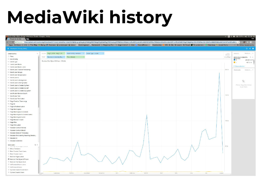 MediaWiki history