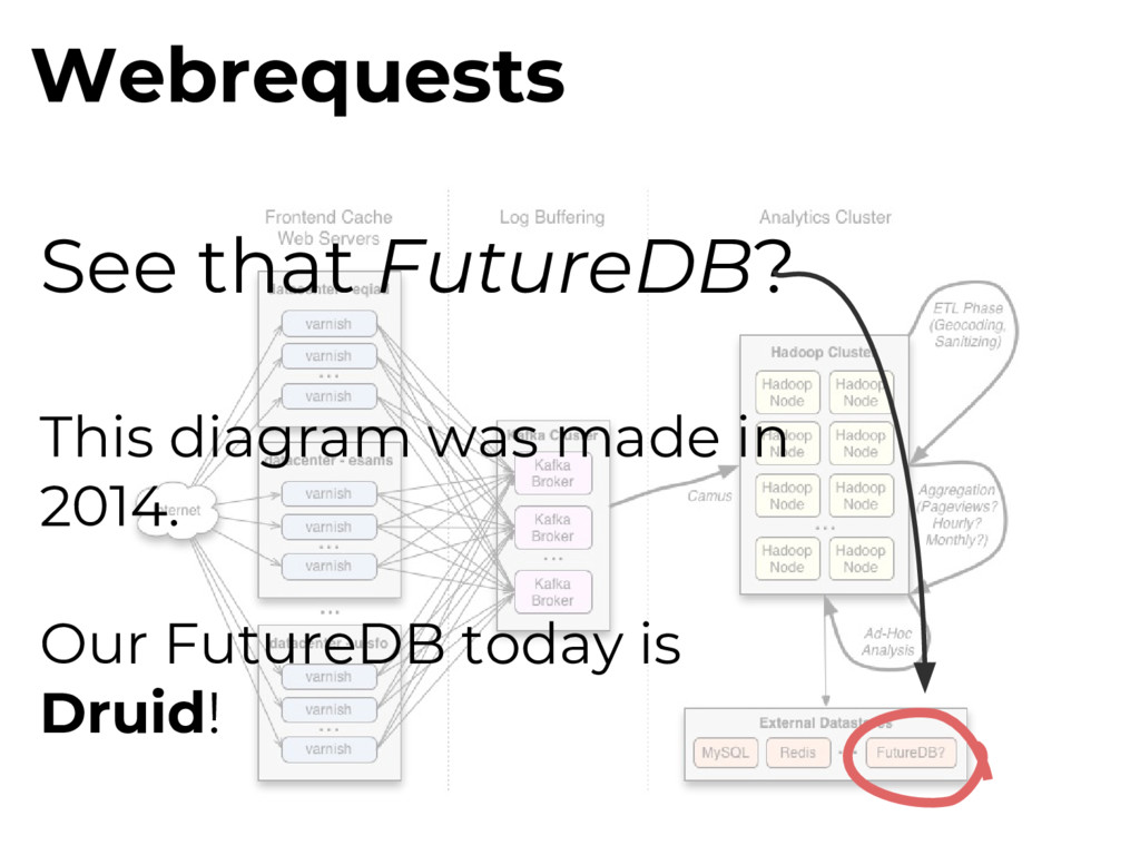 Webrequests See that FutureDB? This diagram was...