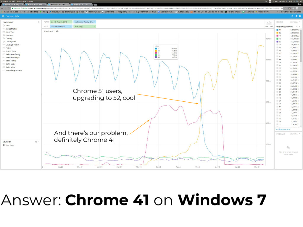 Answer: Chrome 41 on Windows 7 Chrome 51 users,...