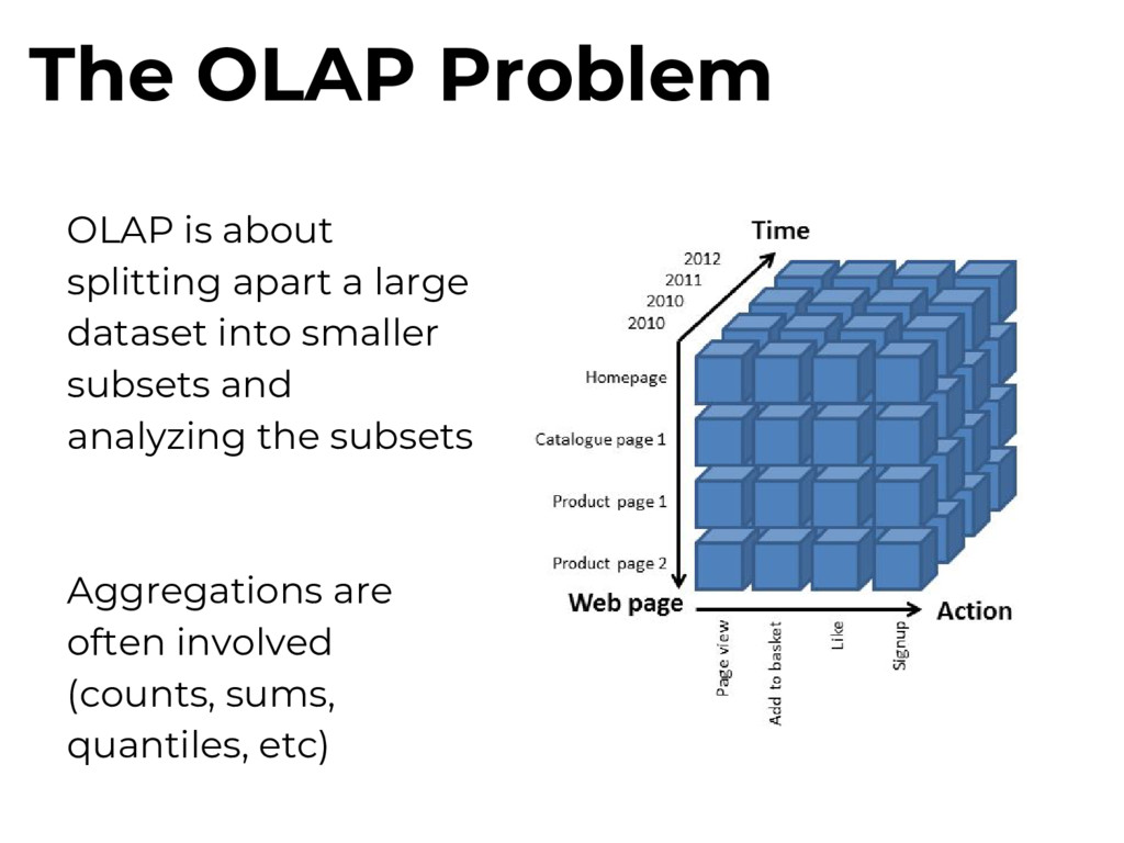 OLAP is about splitting apart a large dataset i...