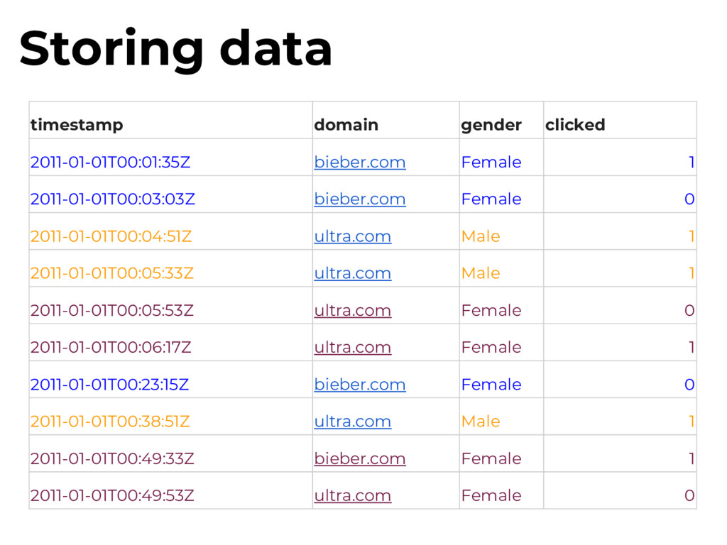Storing data timestamp domain gender clicked 20...