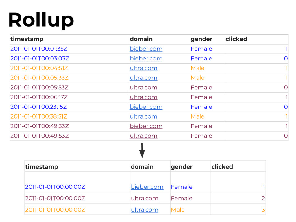 timestamp domain gender clicked 2011-01-01T00:0...