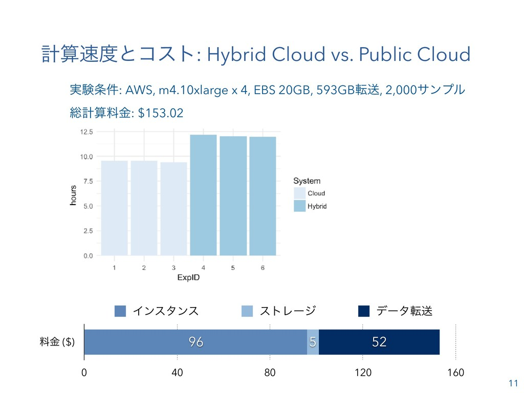11 ܭͱίετ: Hybrid Cloud vs. Public Cloud ྉۚ (...