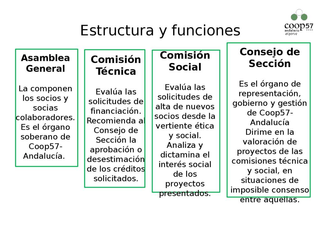 Estructura y funciones Asamblea General La comp...