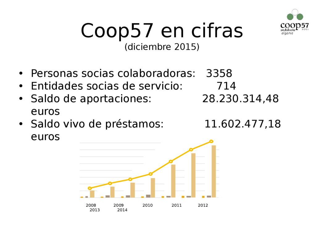 Coop57 en cifras (diciembre 2015) • Personas so...
