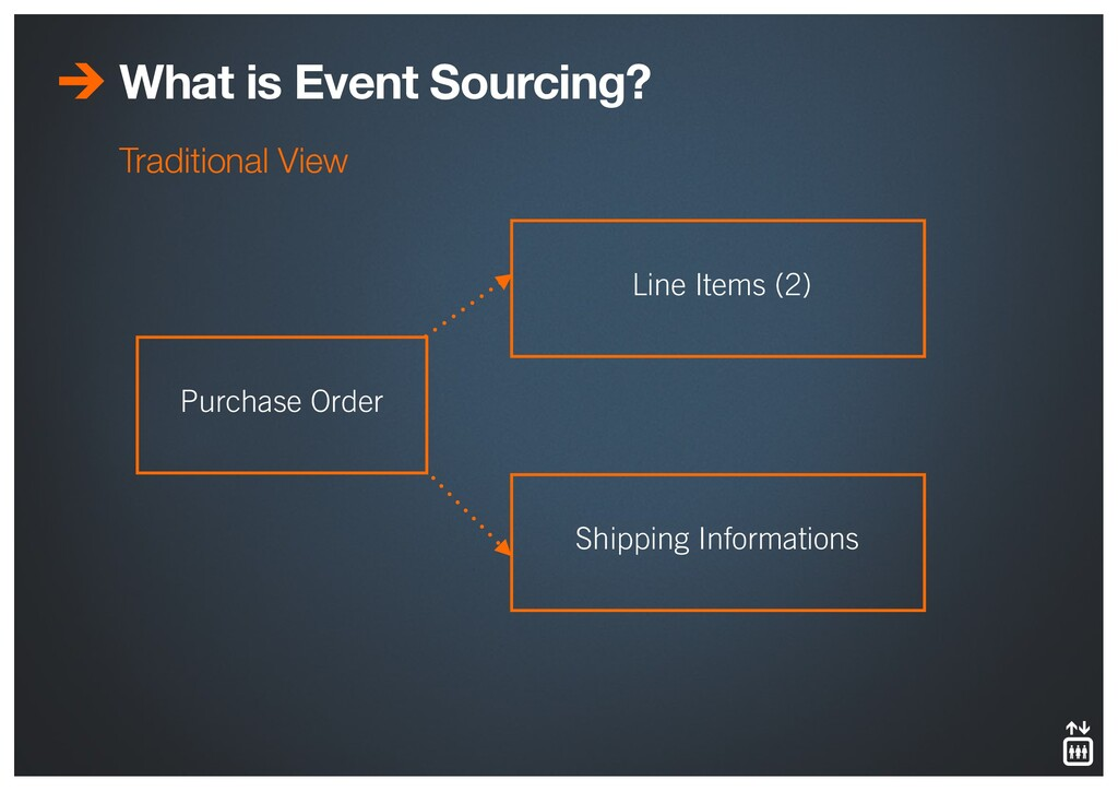 What is Event Sourcing? Traditional View Line I...