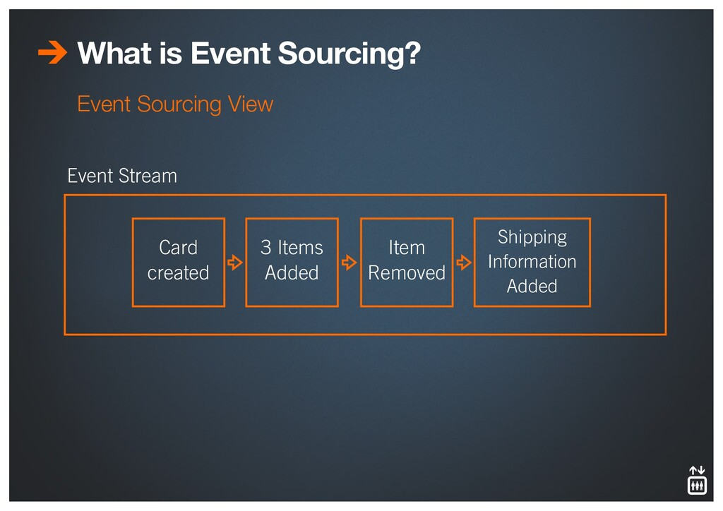 What is Event Sourcing? Event Sourcing View Car...