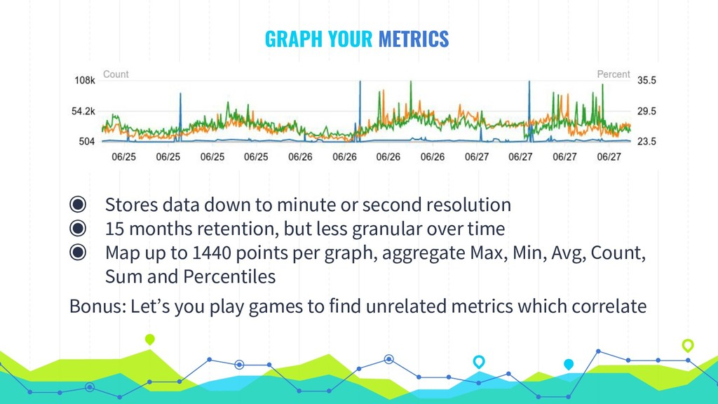 GRAPH YOUR METRICS ◉ Stores data down to minute...