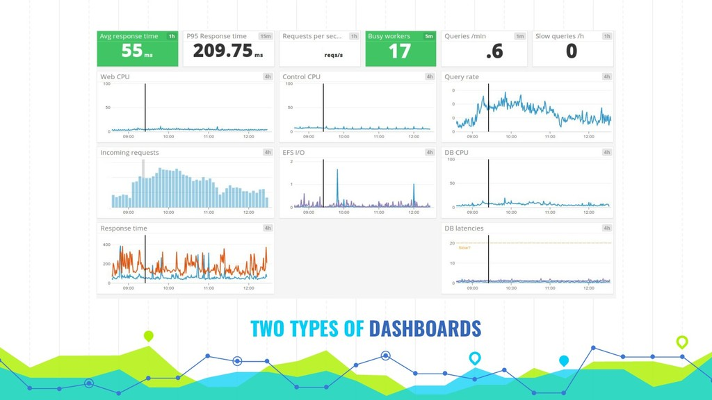 TWO TYPES OF DASHBOARDS