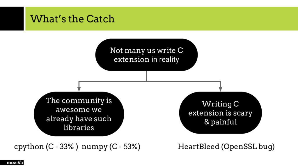 What's the Catch Not many us write C extension ...