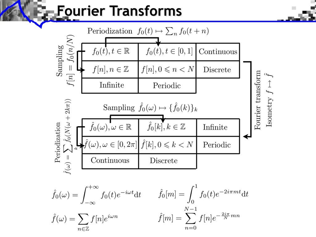 ˆ f[m] = N 1 n=0 f[n]e 2i N mn Fourier Transfor...