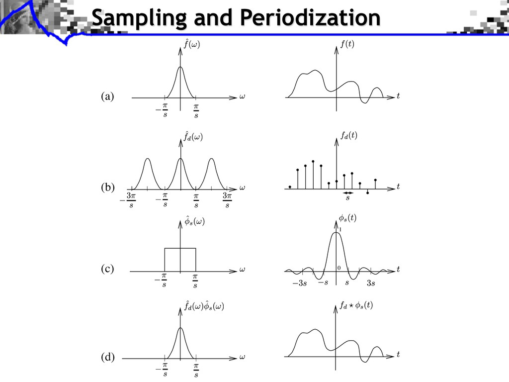 Sampling and Periodization (a) (c) (d) (b) 1 0
