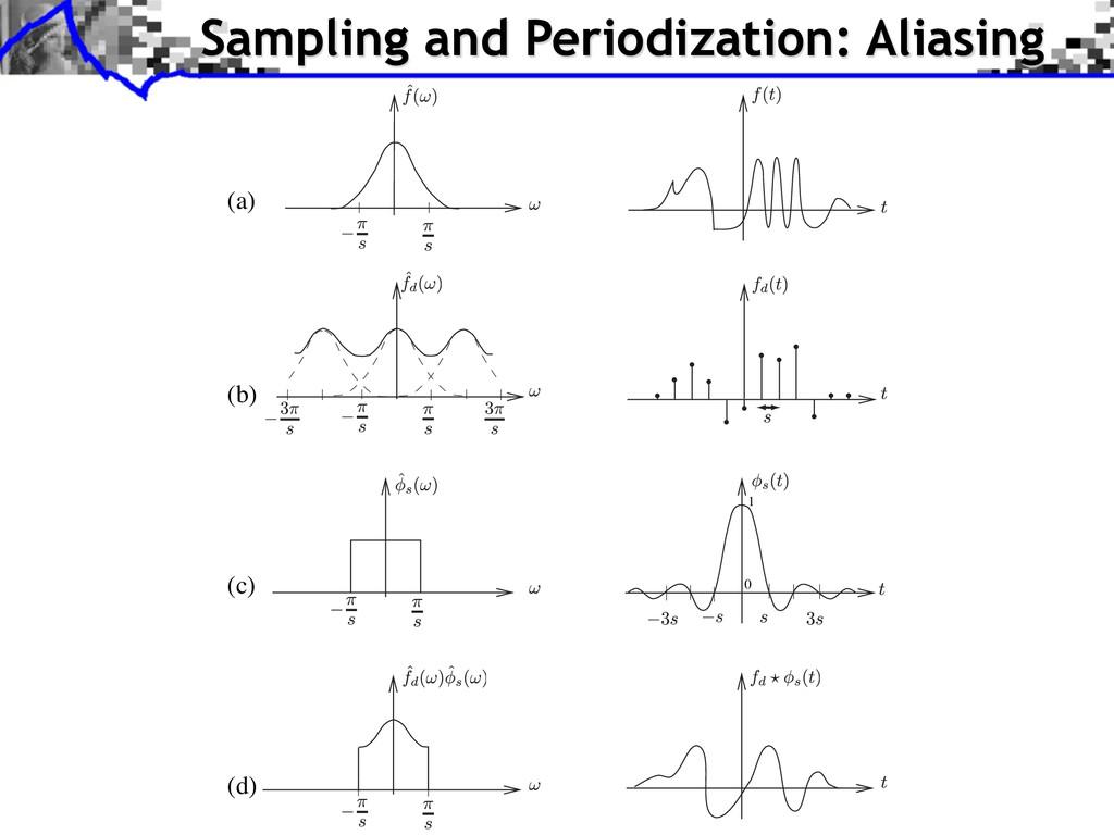 Sampling and Periodization: Aliasing (b) (c) (d...