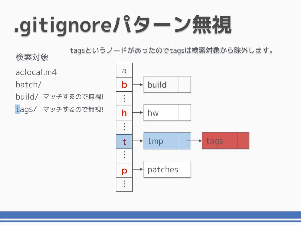 .gitignoreパターン無視 B C I U Q build hw tags tmp pa...