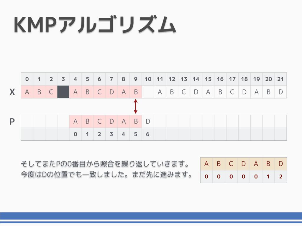 KMPアルゴリズム 0 1 2 3 4 5 6 7 8 9 10 11 12 13 14 15...