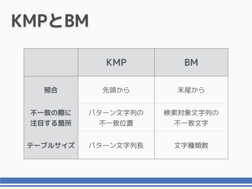 KMPとBM KMP BM 照合 先頭から 末尾から 不一致の際に 注目する箇所 パターン文字...