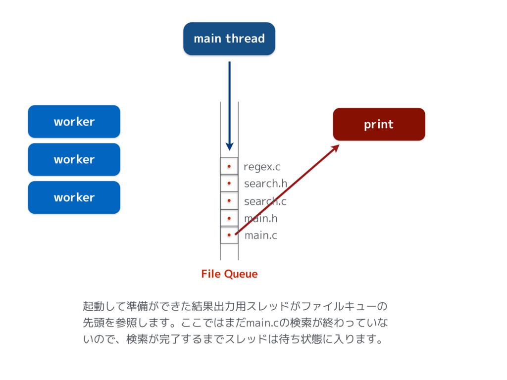 main thread worker worker worker print File Que...