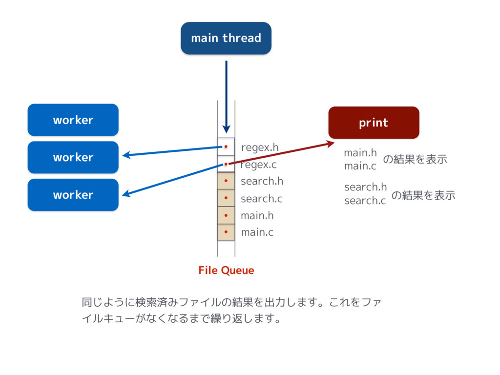 ɾ ɾ main thread worker worker worker print File...