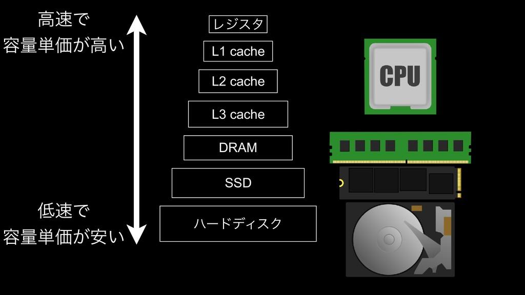 Ϩδελ L1 cache L2 cache L3 cache DRAM SSD ϋʔυσΟε...