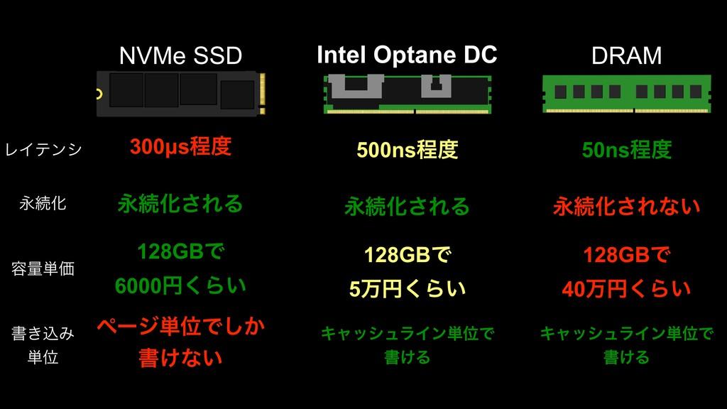 NVMe SSD Intel Optane DC DRAM 300µsఔ 500nsఔ 5...