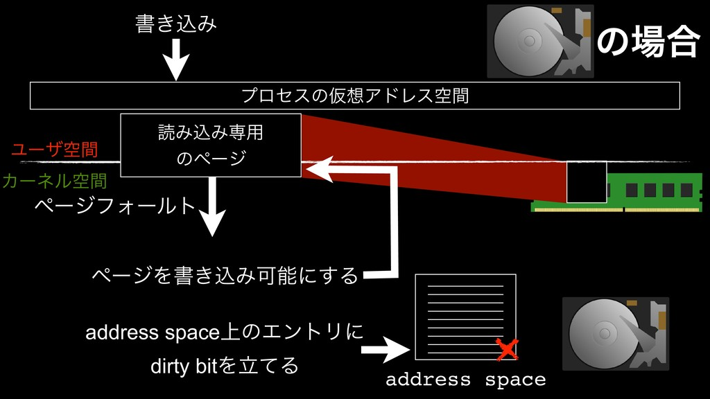 ϓϩηεͷԾΞυϨεۭؒ ॻ͖ࠐΈ Ϣʔβۭؒ Χʔωϧۭؒ address space a...