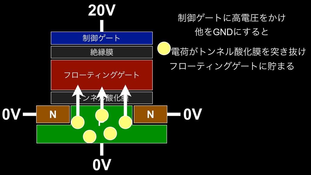 20V τϯωϧԽບ N N 1 ϑϩʔςΟϯάήʔτ ઈԑບ ੍ޚήʔτ 0V ੍ޚήʔτ...
