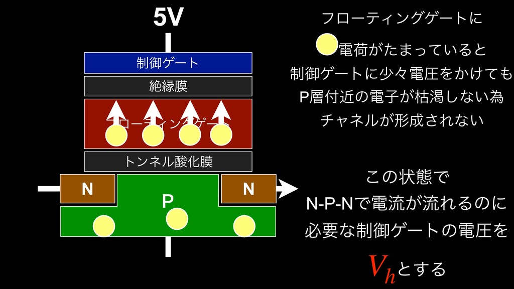 5V τϯωϧԽບ N N 1 ϑϩʔςΟϯάήʔτ ઈԑບ ੍ޚήʔτ ϑϩʔςΟϯάήʔ...