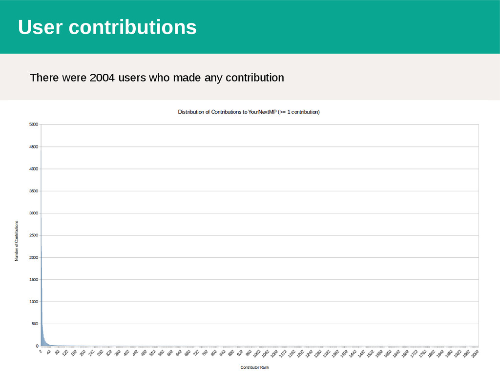User contributions There were 2004 users who ma...