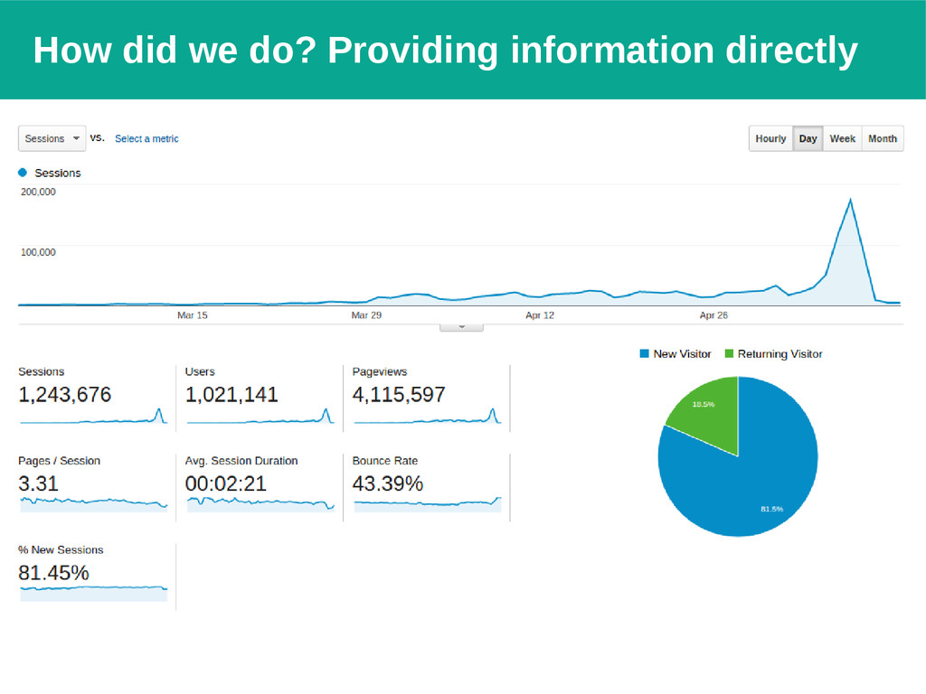 How did we do? Providing information directly