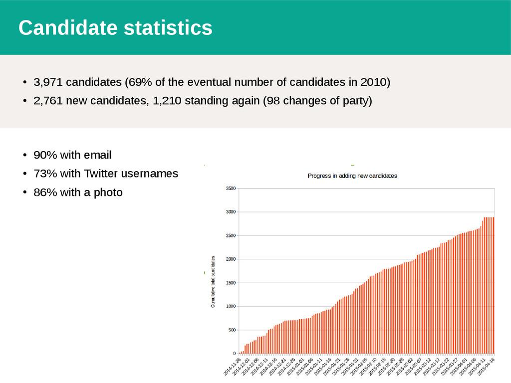 Candidate statistics ● 3,971 candidates (69% of...