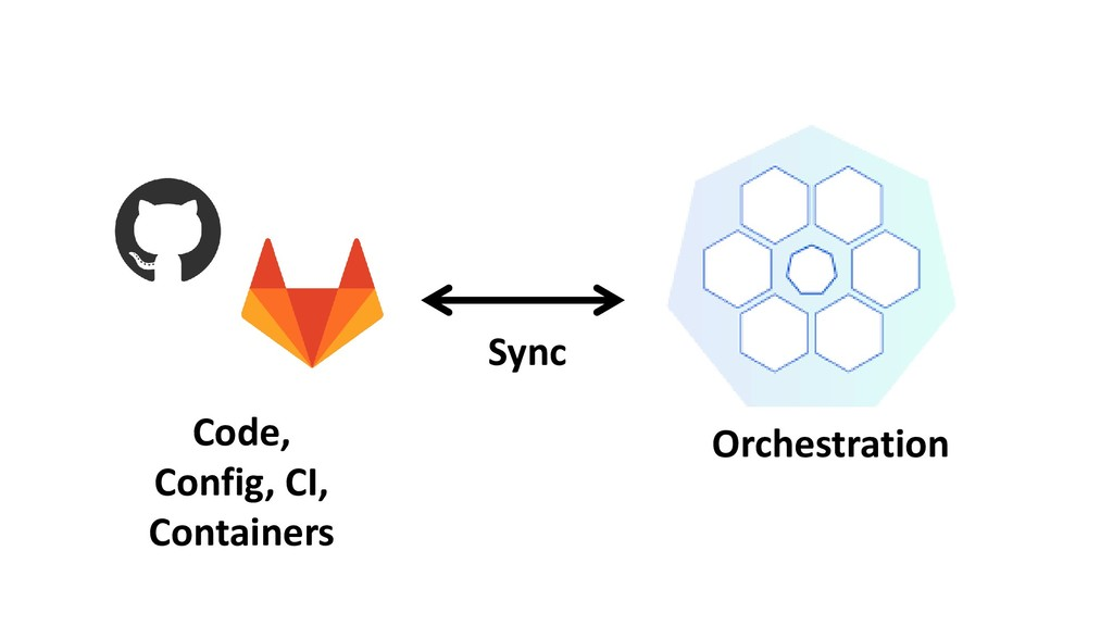 Code, Config, CI, Containers Orchestration Sync