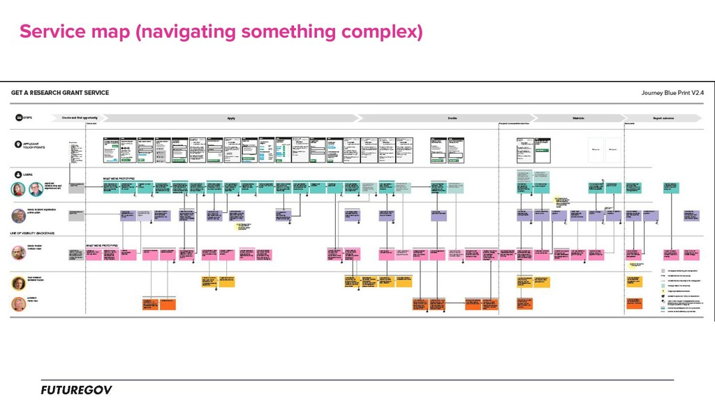Service map (navigating something complex)