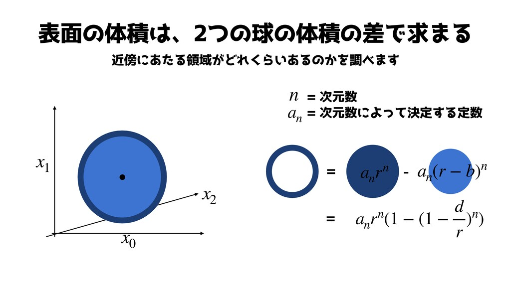 表面の体積は、2つの球の体積の差で求まる 近傍にあたる領域がどれくらいあるのかを調べます x1...