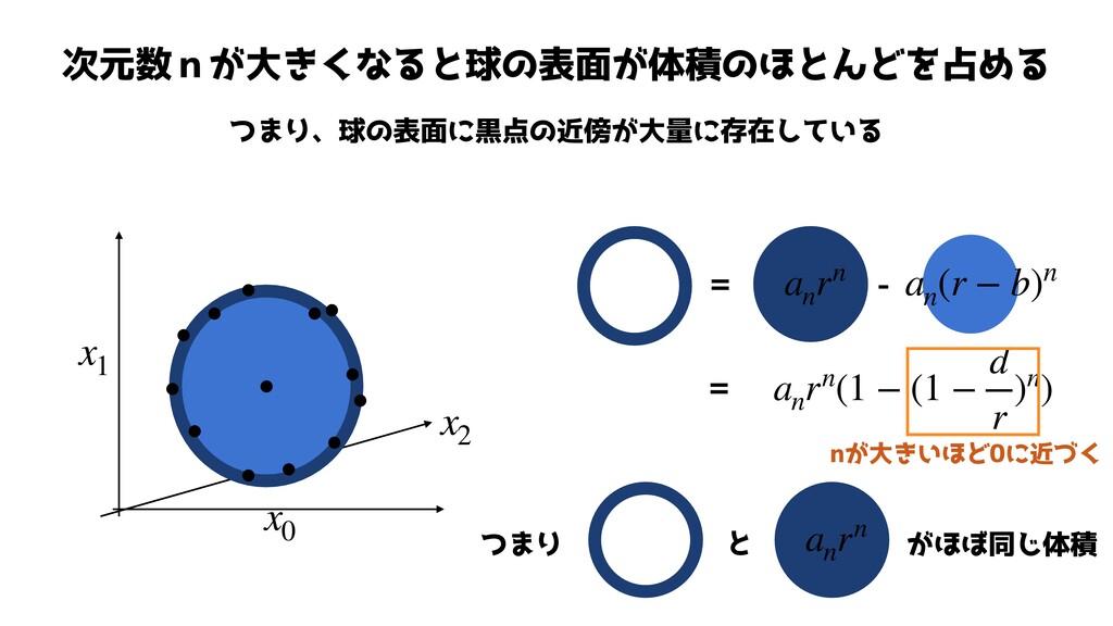 次元数nが大きくなると球の表面が体積のほとんどを占める つまり、球の表面に黒点の近傍が大量に存...