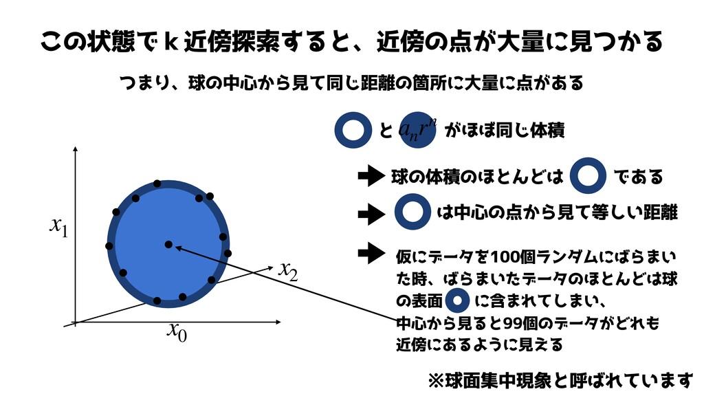 この状態でk近傍探索すると、近傍の点が大量に見つかる つまり、球の中心から見て同じ距離の箇所に...
