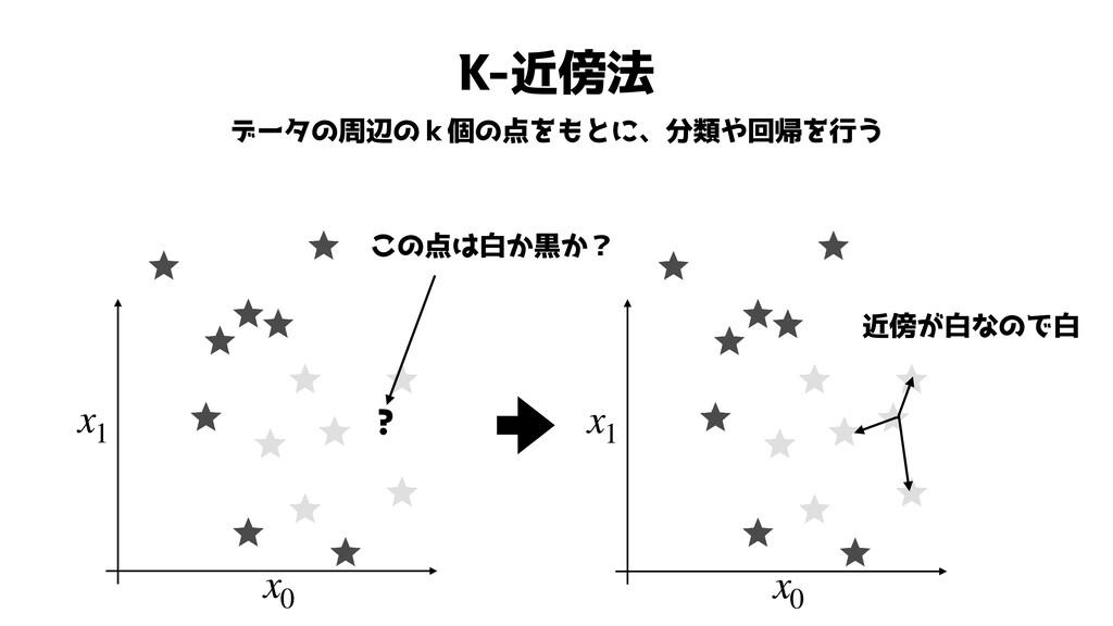 K-近傍法 データの周辺のk個の点をもとに、分類や回帰を行う x1 x0 この点は白か黒か? ...