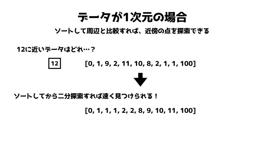 データが1次元の場合 ソートして周辺と比較すれば、近傍の点を探索できる [0, 1, 9, 2...