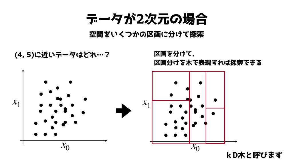 データが2次元の場合 空間をいくつかの区画に分けて探索 (4, 5)に近いデータはどれ…? x...