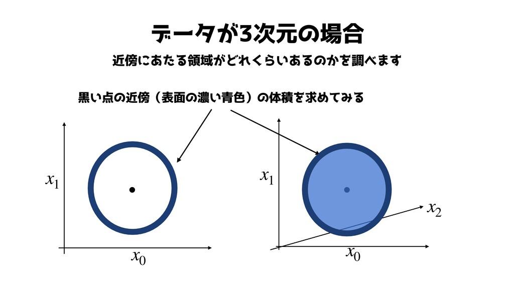 データが3次元の場合 近傍にあたる領域がどれくらいあるのかを調べます x1 x0 ● x1 x...