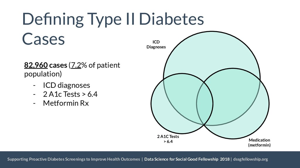 Supporting Proactive Diabetes Screenings to Imp...