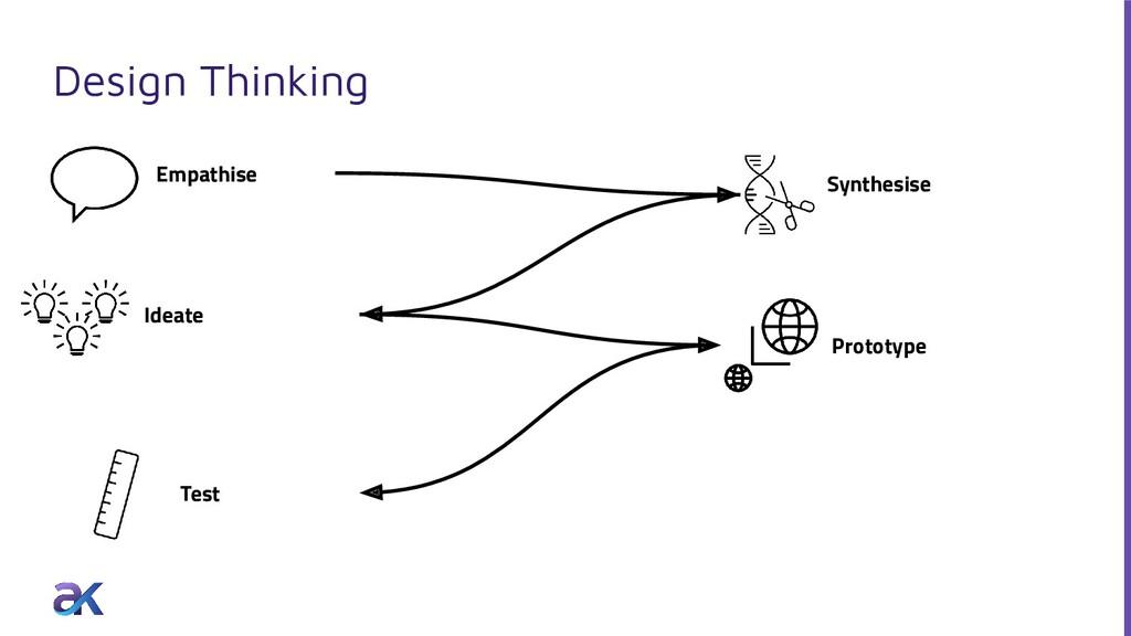 Design Thinking Ideate Prototype Empathise Test...