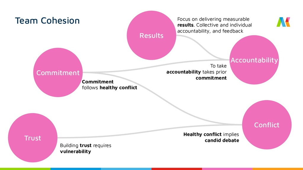 Team Cohesion Trust Conflict Commitment Accounta...