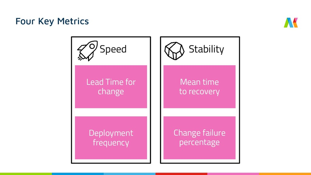 Deployment frequency Four Key Metrics Lead Time...