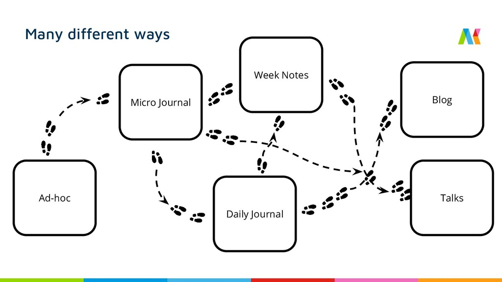 Many different ways Micro Journal Daily Journal...