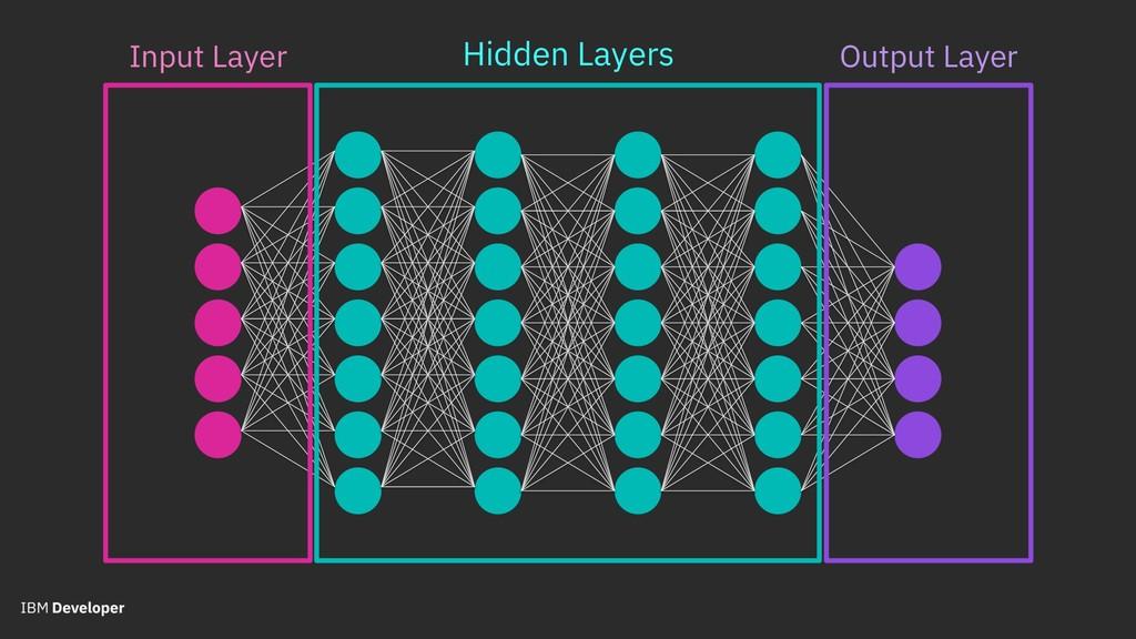 Input Layer Hidden Layers Output Layer