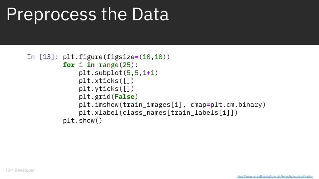 Preprocess the Data In [13]: plt.figure(figsize...
