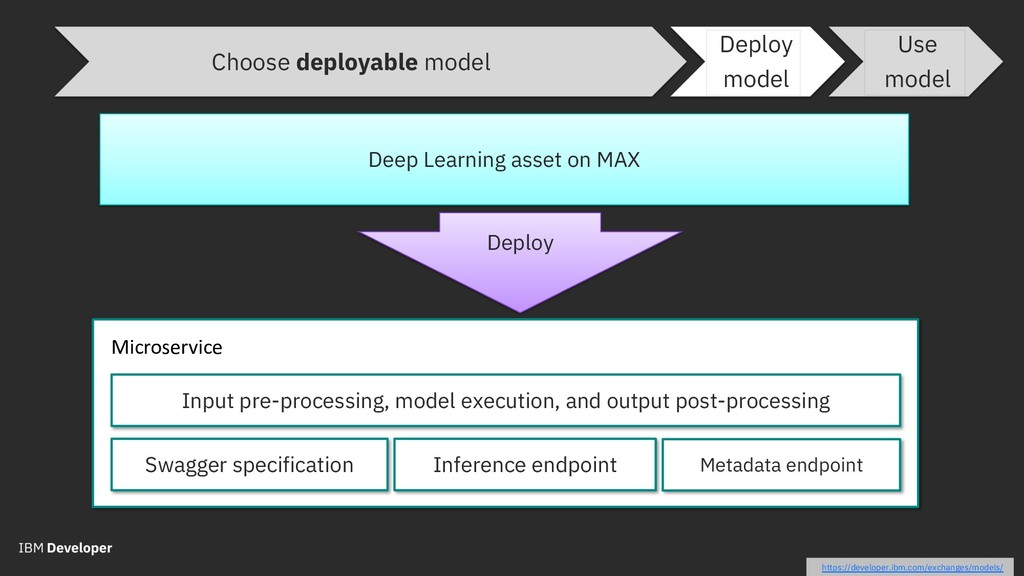 Choose deployable model Deep Learning asset on ...